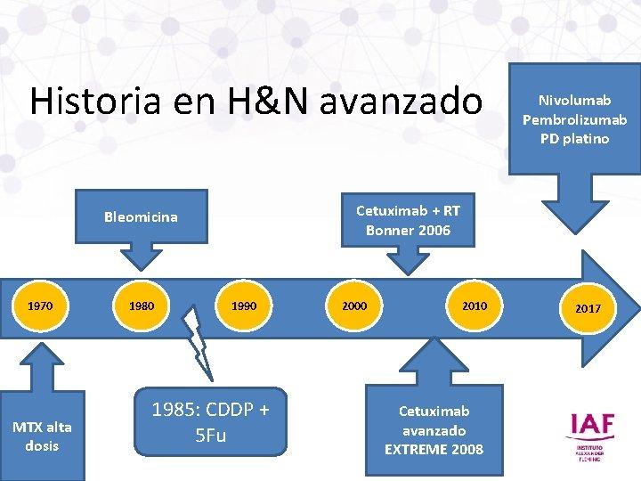 Historia en H&N avanzado Cetuximab + RT Bonner 2006 Bleomicina 1970 MTX alta dosis