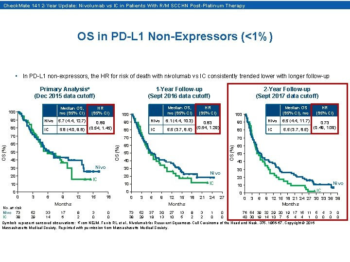Check. Mate 141 2 -Year Update: Nivolumab vs IC in Patients With R/M SCCHN
