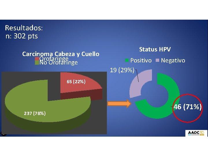 Resultados: n: 302 pts Carcinoma Cabeza y Cuello Orofaringe No Orofaringe Status HPV Positivo