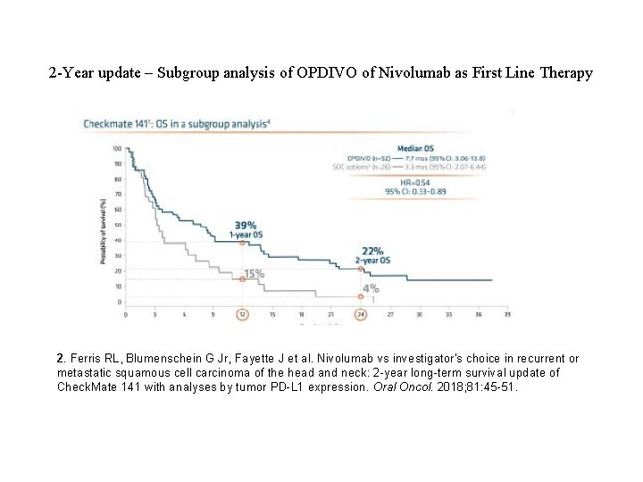 2 -Year update – Subgroup analysis of OPDIVO of Nivolumab as First Line Therapy