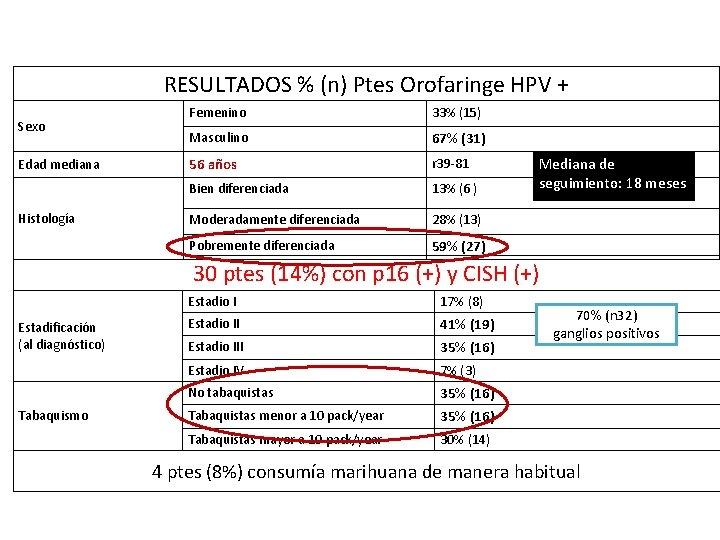 RESULTADOS % (n) Ptes Orofaringe HPV + Sexo Edad mediana Histología Femenino 33% (15)