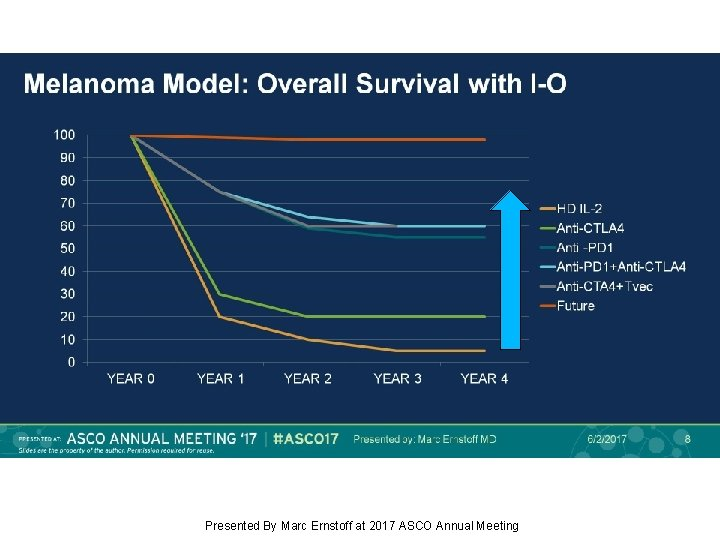 Melanoma Model: Overall Survival with I-O Presented By Marc Ernstoff at 2017 ASCO Annual