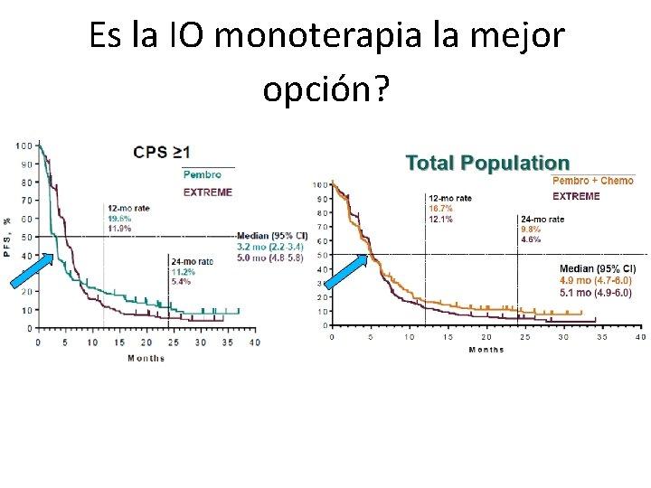 Es la IO monoterapia la mejor opción?