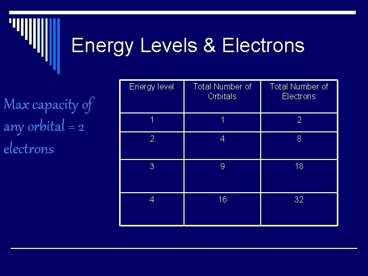 Energy Levels & Electrons Max capacity of any orbital = 2 electrons Energy level