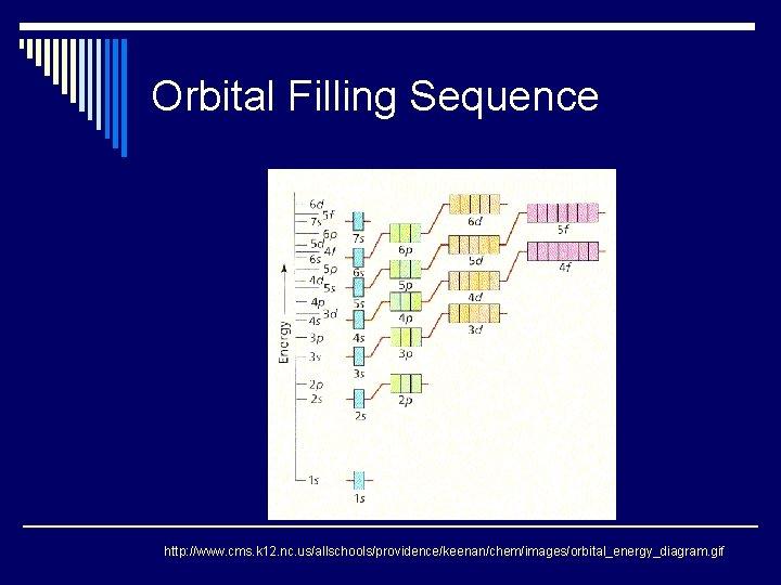 Orbital Filling Sequence http: //www. cms. k 12. nc. us/allschools/providence/keenan/chem/images/orbital_energy_diagram. gif