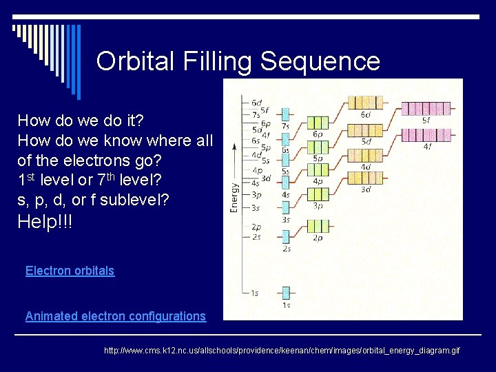 Orbital Filling Sequence How do we do it? How do we know where all