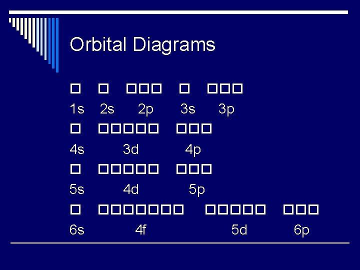Orbital Diagrams 1 s 4 s 5 s 6 s 2 s 2 p