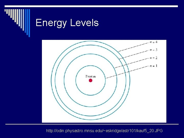 Energy Levels http: //odin. physastro. mnsu. edu/~eskridge/astr 101/kauf 5_20. JPG
