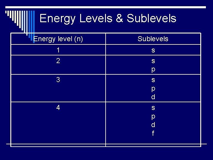 Energy Levels & Sublevels Energy level (n) Sublevels 1 2 s s p 3