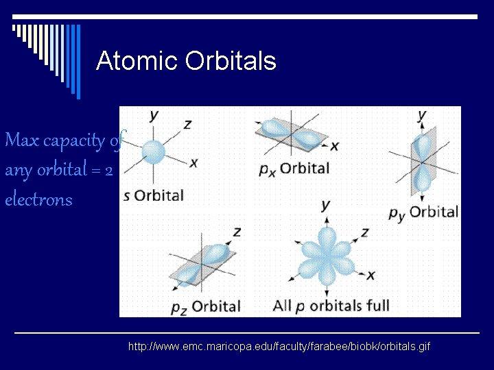 Atomic Orbitals Max capacity of any orbital = 2 electrons http: //www. emc. maricopa.