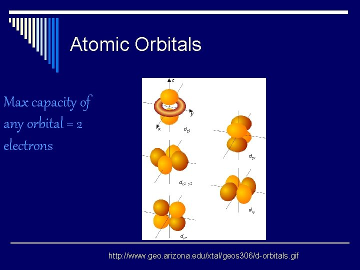 Atomic Orbitals Max capacity of any orbital = 2 electrons http: //www. geo. arizona.