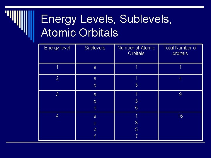 Energy Levels, Sublevels, Atomic Orbitals Energy level Sublevels Number of Atomic Orbitals Total Number