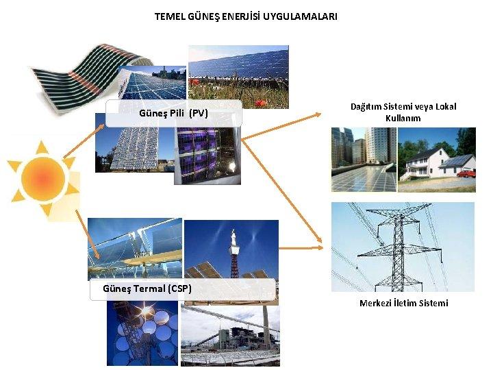 TEMEL GÜNEŞ ENERJİSİ UYGULAMALARI Güneş Pili (PV) Dağıtım Sistemi veya Lokal Kullanım Güneş Termal