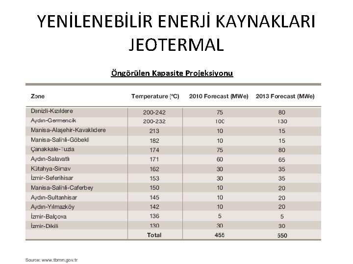 YENİLENEBİLİR ENERJİ KAYNAKLARI JEOTERMAL Öngörülen Kapasite Projeksiyonu