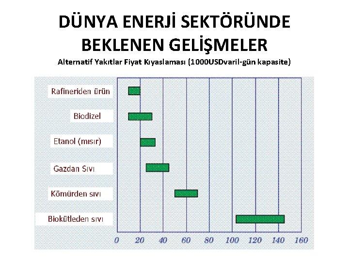 DÜNYA ENERJİ SEKTÖRÜNDE BEKLENEN GELİŞMELER Alternatif Yakıtlar Fiyat Kıyaslaması (1000 USDvaril-gün kapasite)