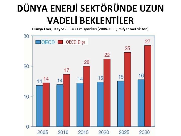 DÜNYA ENERJİ SEKTÖRÜNDE UZUN VADELİ BEKLENTİLER Dünya Enerji Kaynaklı CO 2 Emisyonları (2005 -2030,