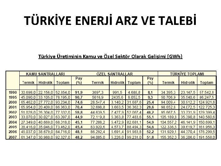 TÜRKİYE ENERJİ ARZ VE TALEBİ Türkiye Üretiminin Kamu ve Özel Sektör Olarak Gelişimi (GWh)