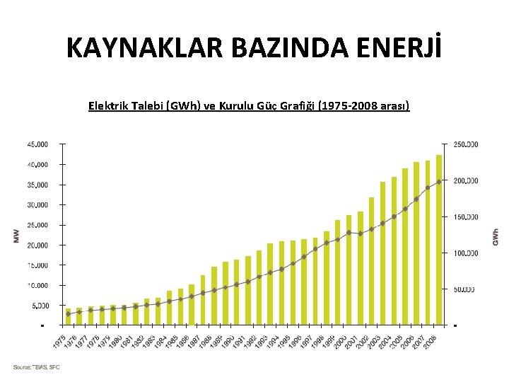 KAYNAKLAR BAZINDA ENERJİ Elektrik Talebi (GWh) ve Kurulu Güç Grafiği (1975 -2008 arası)