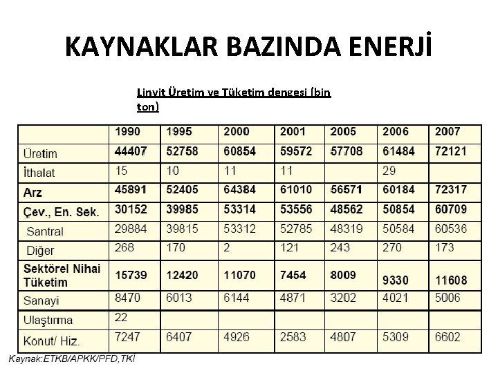 KAYNAKLAR BAZINDA ENERJİ Linyit Üretim ve Tüketim dengesi (bin ton)