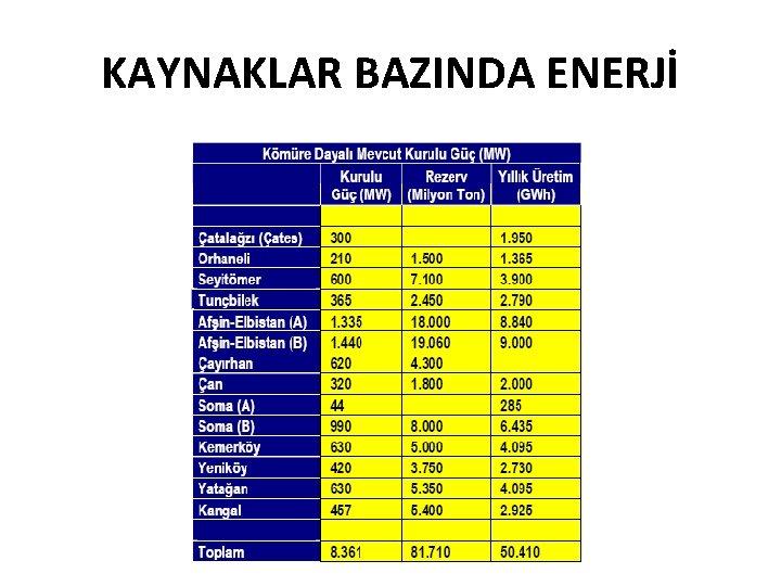 KAYNAKLAR BAZINDA ENERJİ