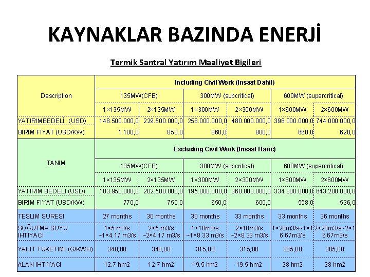 KAYNAKLAR BAZINDA ENERJİ Termik Santral Yatırım Maaliyet Bigileri Including Civil Work (Insaat Dahil) Description