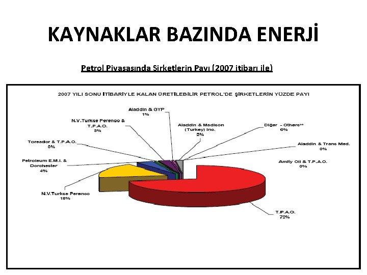 KAYNAKLAR BAZINDA ENERJİ Petrol Piyasasında Şirketlerin Payı (2007 itibarı ile)
