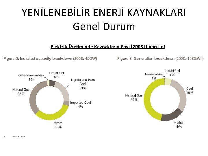 YENİLENEBİLİR ENERJİ KAYNAKLARI Genel Durum Elektrik Üretiminde Kaynakların Payı (2008 itibarı ile)
