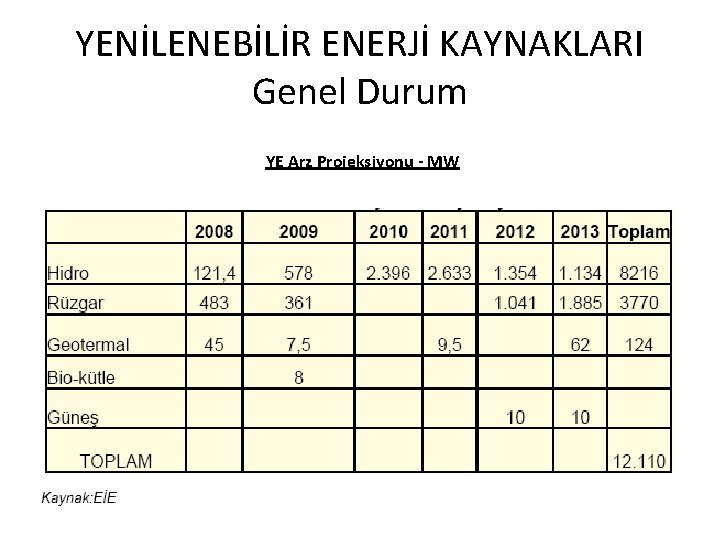YENİLENEBİLİR ENERJİ KAYNAKLARI Genel Durum YE Arz Projeksiyonu - MW