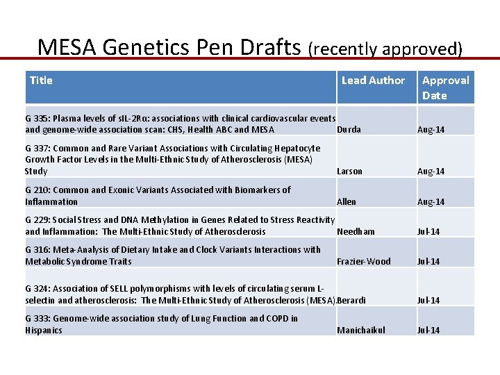 MESA Genetics Pen Drafts (recently approved) Title Lead Author Approval Date G 335: Plasma