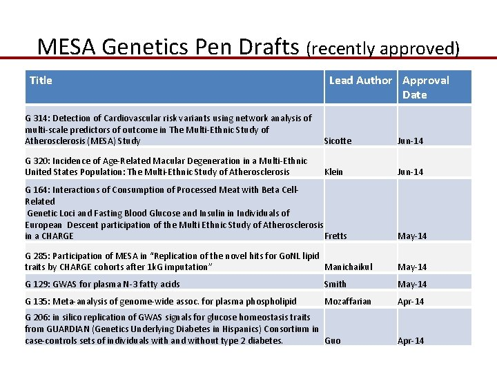 MESA Genetics Pen Drafts (recently approved) Title Lead Author Approval Date G 314: Detection