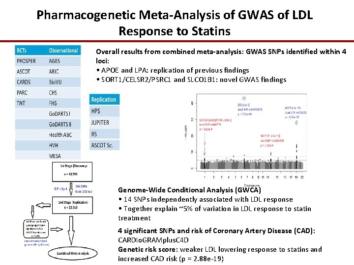 Pharmacogenetic Meta-Analysis of GWAS of LDL Response to Statins Overall results from combined meta-analysis: