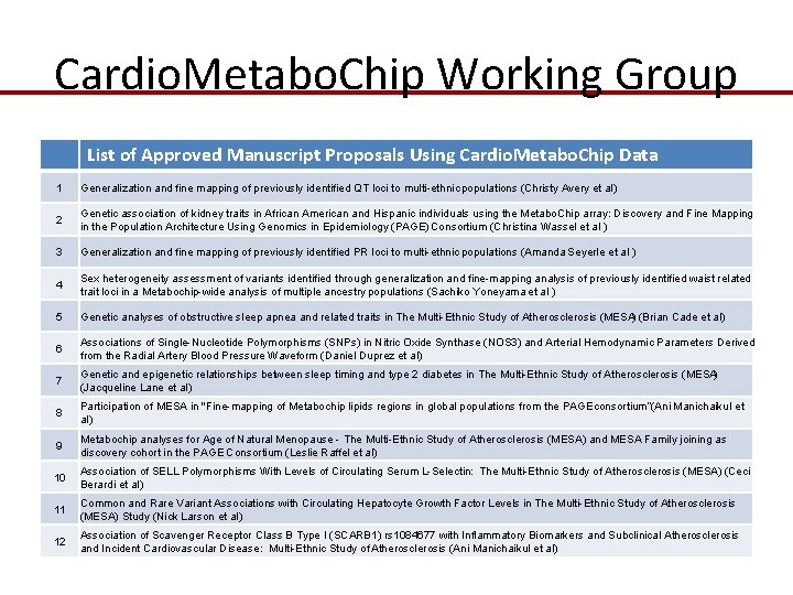 Cardio. Metabo. Chip Working Group List of Approved Manuscript Proposals Using Cardio. Metabo. Chip