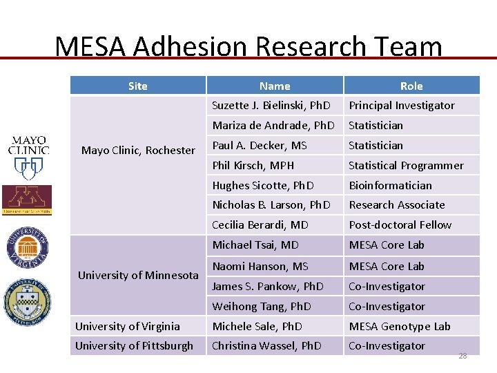 MESA Adhesion Research Team Site Name Role Suzette J. Bielinski, Ph. D Principal Investigator