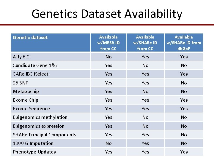 Genetics Dataset Availability Genetic dataset Available w/MESA ID from CC Available w/SHARe ID from