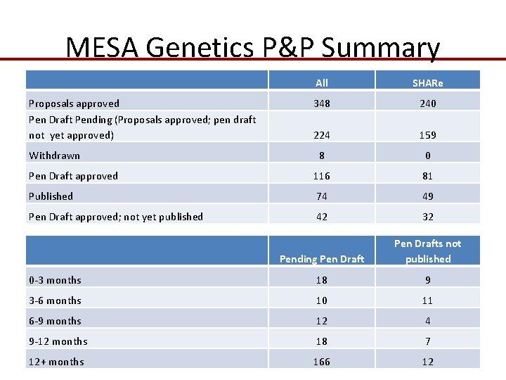 MESA Genetics P&P Summary All SHARe Proposals approved Pen Draft Pending (Proposals approved; pen