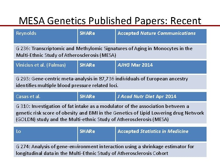 MESA Genetics Published Papers: Recent Reynolds SHARe Accepted Nature Communications G 236: Transcriptomic and
