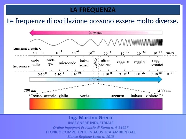 LA FREQUENZA Le frequenze di oscillazione possono essere molto diverse.