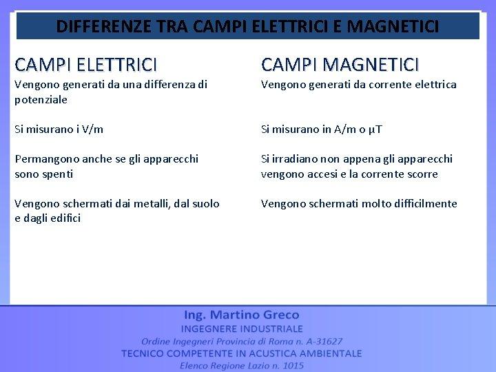 DIFFERENZE TRA CAMPI ELETTRICI E MAGNETICI CAMPI ELETTRICI CAMPI MAGNETICI Si misurano i V/m