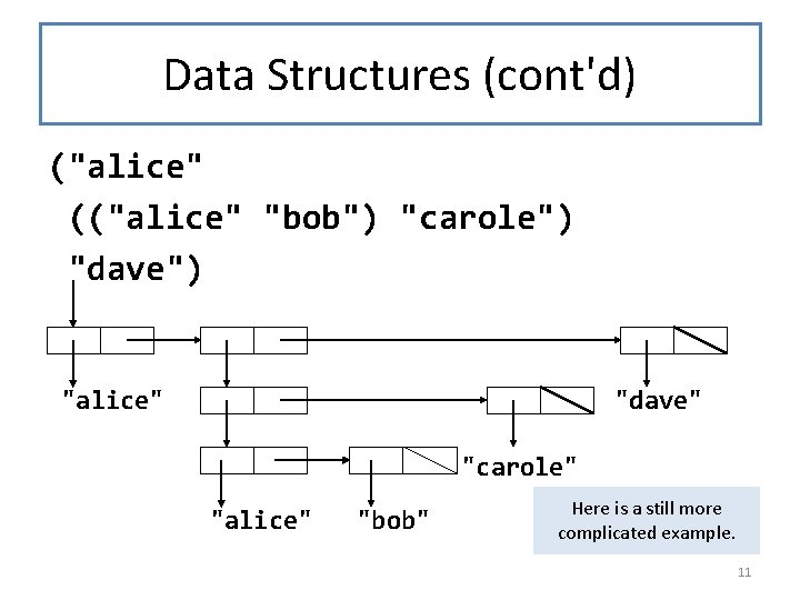 "Data Structures (cont'd) (""alice"" ((""alice"" ""bob"") ""carole"") ""dave"") ""alice"" ""dave"" ""carole"" ""alice"" ""bob"" Here"