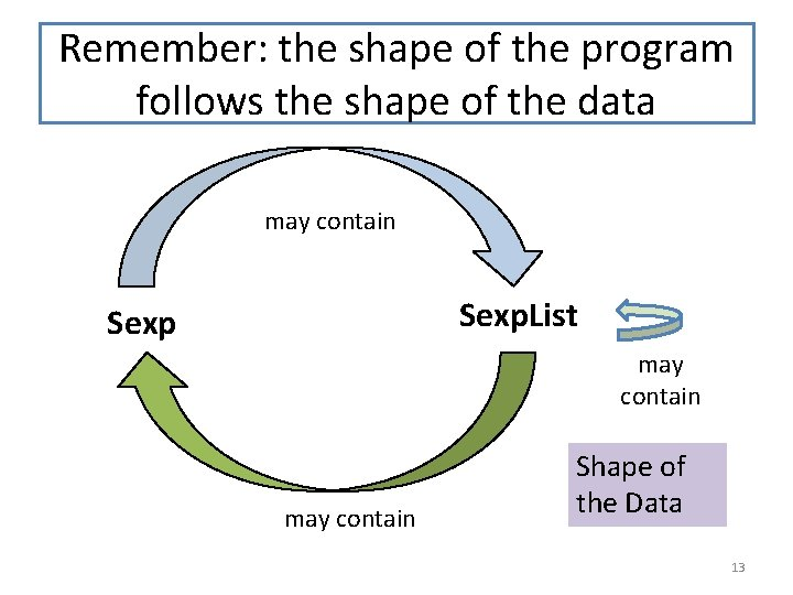 Remember: the shape of the program follows the shape of the data may contain
