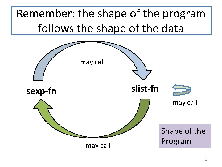 Remember: the shape of the program follows the shape of the data may call