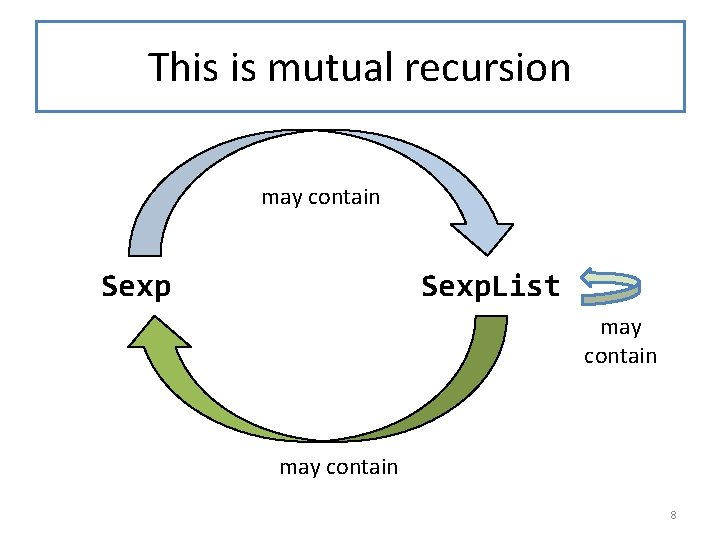 This is mutual recursion may contain Sexp. List may contain 8