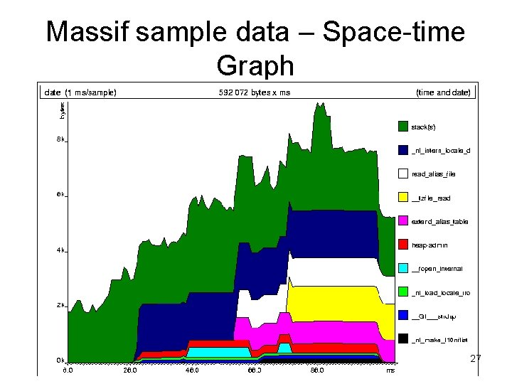 Massif sample data – Space-time Graph 27