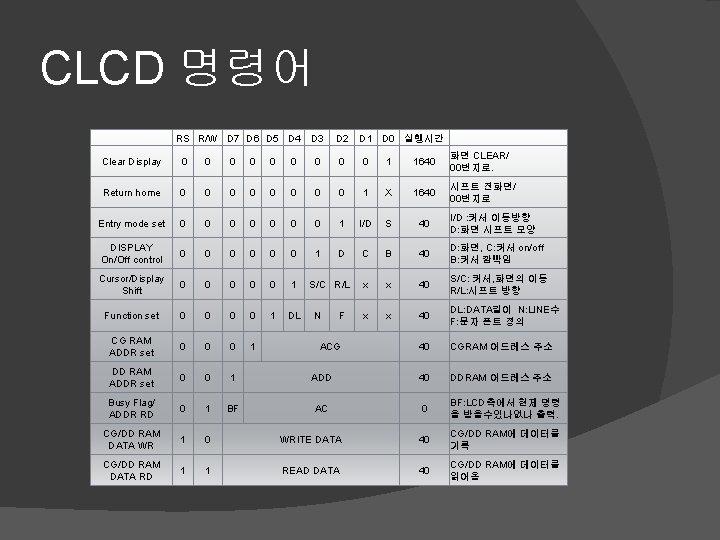 CLCD 명령어 RS R/W D 7 D 6 D 5 D 4 D 3