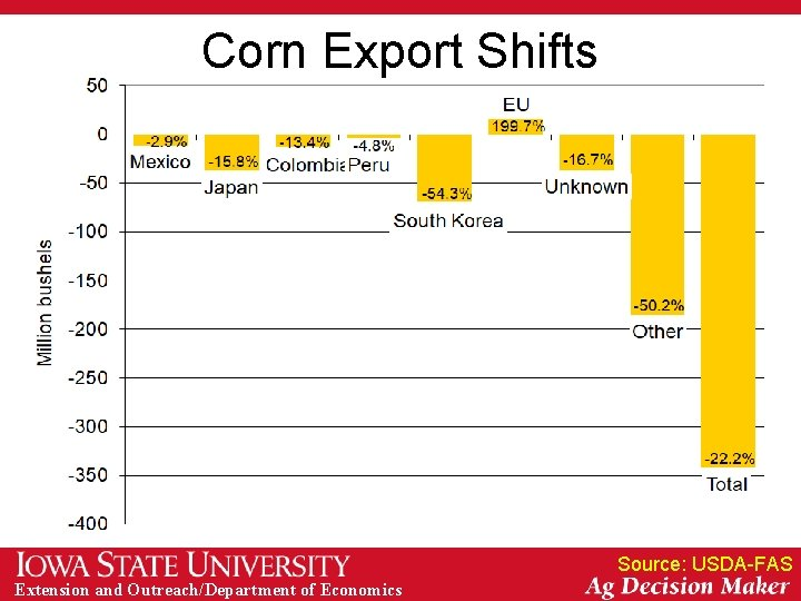 Corn Export Shifts Source: USDA-FAS Extension and Outreach/Department of Economics