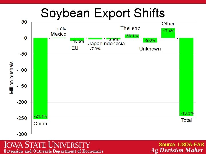 Soybean Export Shifts Source: USDA-FAS Extension and Outreach/Department of Economics