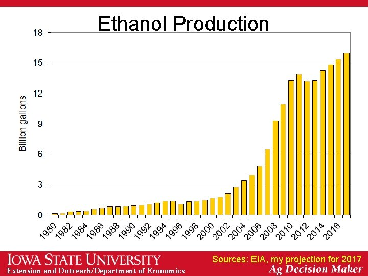 Ethanol Production Sources: EIA, my projection for 2017 Extension and Outreach/Department of Economics
