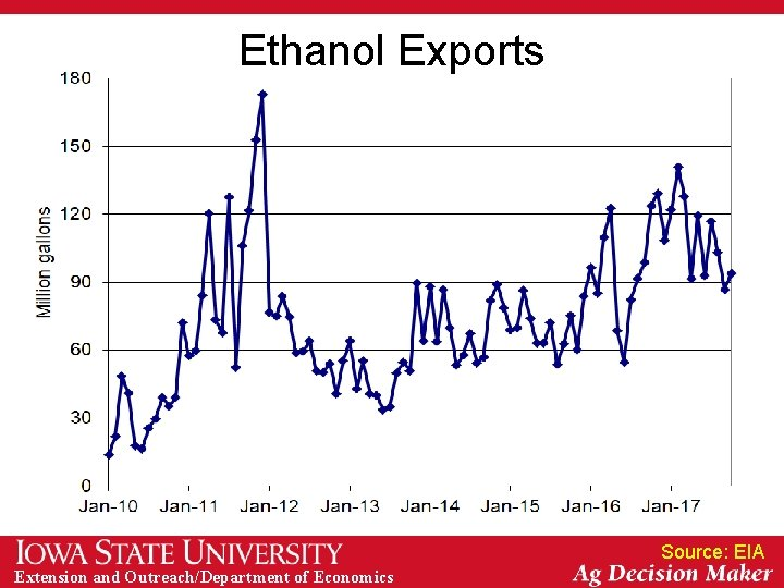 Ethanol Exports Source: EIA Extension and Outreach/Department of Economics