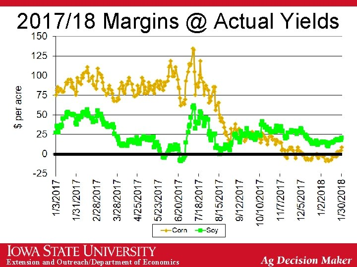 2017/18 Margins @ Actual Yields Extension and Outreach/Department of Economics