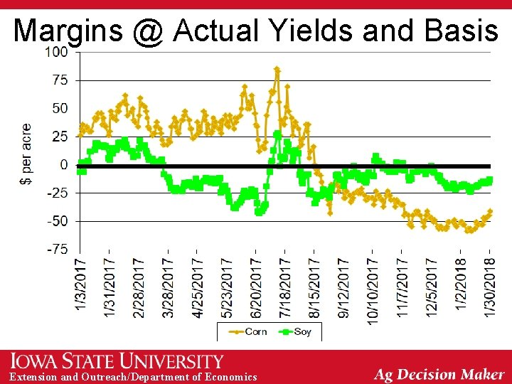 Margins @ Actual Yields and Basis Extension and Outreach/Department of Economics